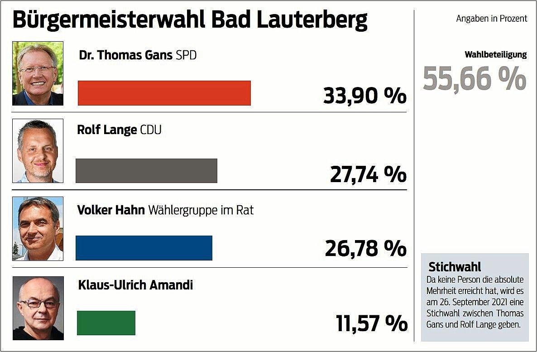 Die Wahlergebnisse in Bad Lauterberg vom 12. September.