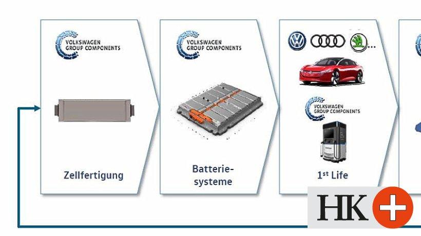 Volkswagen ermöglicht der Batteriezelle ein zweites Leben